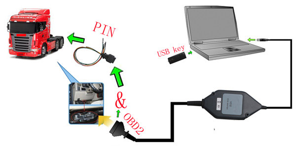 scania-vci-truck-diagnostic-tool-connection