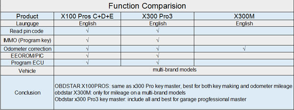 obdstar-x300-pro3-function-comparison