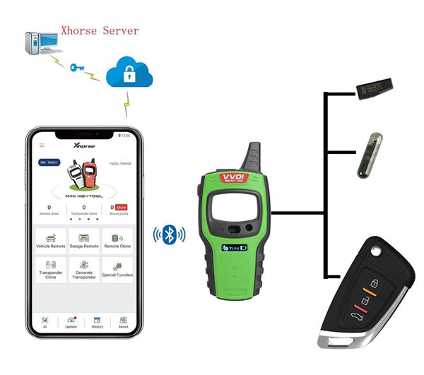 vvdi-mini-key-tool-connection