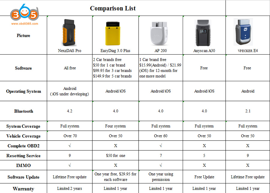 comparison list with other products
