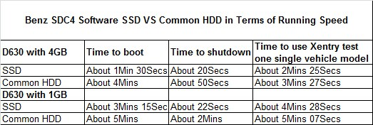 MB SD C4 HDD and SSD differences