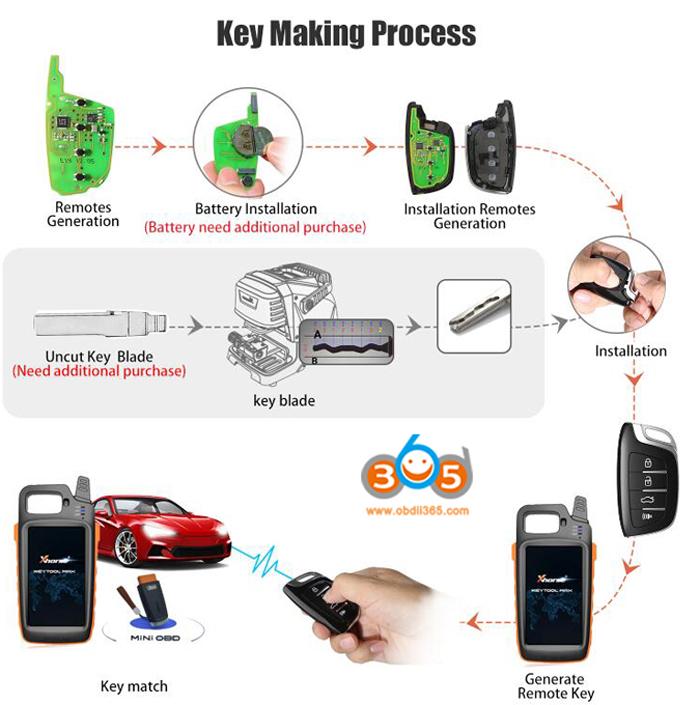 VVDI MINI OBD Tool for Xhorse VVDI Key Tool Max